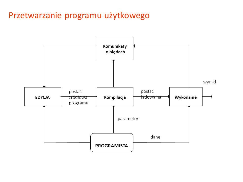 Przetwarzanie programu użytkowego Komunikaty o błędach PROGRAMISTA EDYCJAKompilacja Wykonanie postać źródłowa programu postać ładowalna dane wyniki pa
