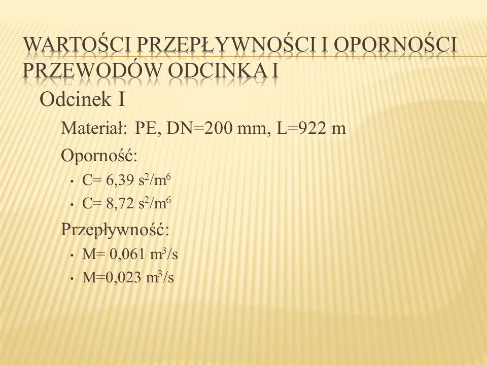 Odcinek I Materiał: PE, DN=200 mm, L=922 m Oporność: C= 6,39 s 2 /m 6 C= 8,72 s 2 /m 6 Przepływność: M= 0,061 m 3 /s M=0,023 m 3 /s
