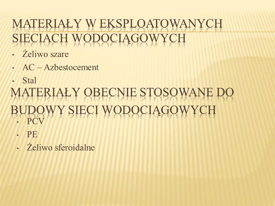 Żeliwo szare AC – Azbestocement Stal PCV PE Żeliwo sferoidalne