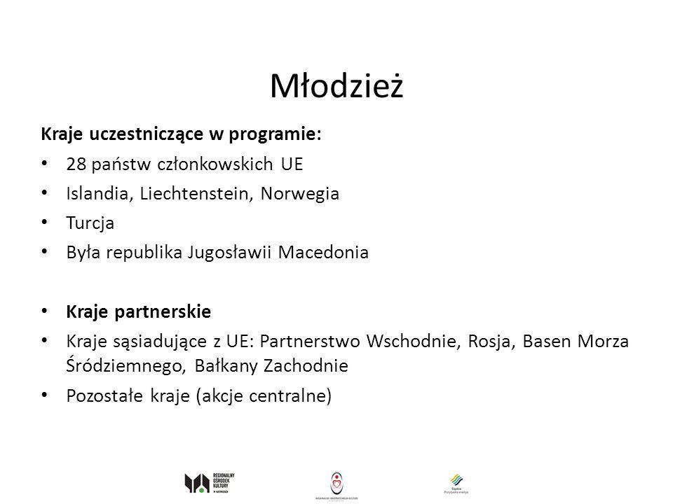 Młodzież Kraje uczestniczące w programie: 28 państw członkowskich UE Islandia, Liechtenstein, Norwegia Turcja Była republika Jugosławii Macedonia Kraj