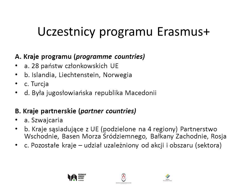 Uczestnicy programu Erasmus+ A. Kraje programu (programme countries) a. 28 państw członkowskich UE b. Islandia, Liechtenstein, Norwegia c. Turcja d. B