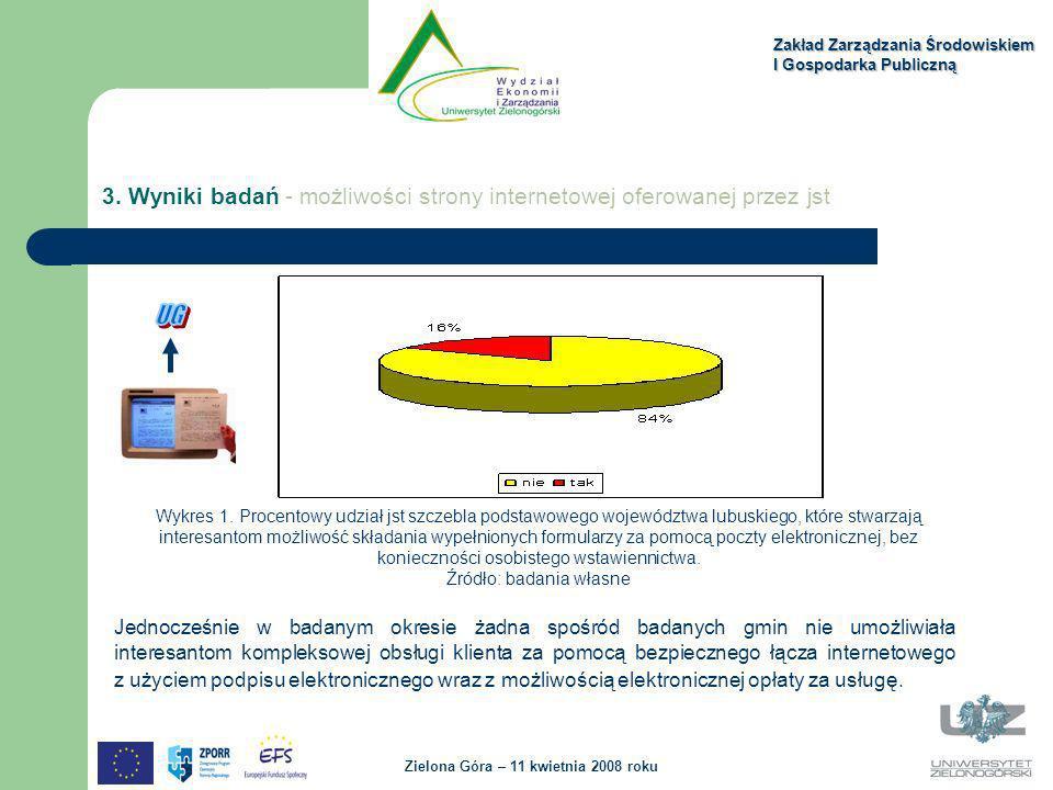 Zakład Zarządzania Środowiskiem I Gospodarka Publiczną Zielona Góra – 11 kwietnia 2008 roku 3. Wyniki badań - możliwości strony internetowej oferowane