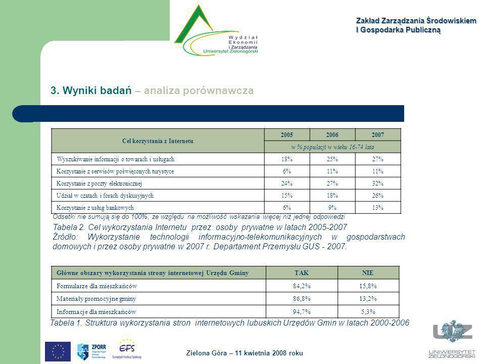 Zakład Zarządzania Środowiskiem I Gospodarka Publiczną Zielona Góra – 11 kwietnia 2008 roku 3. Wyniki badań – analiza porównawcza Cel korzystania z In