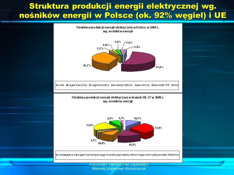 PODSTAWY ENERGETYKI JĄDROWEJ Materiały szkoleniowe dla nauczycieli Struktura produkcji energii elektrycznej wg. nośników energii w Polsce (ok. 92% węg