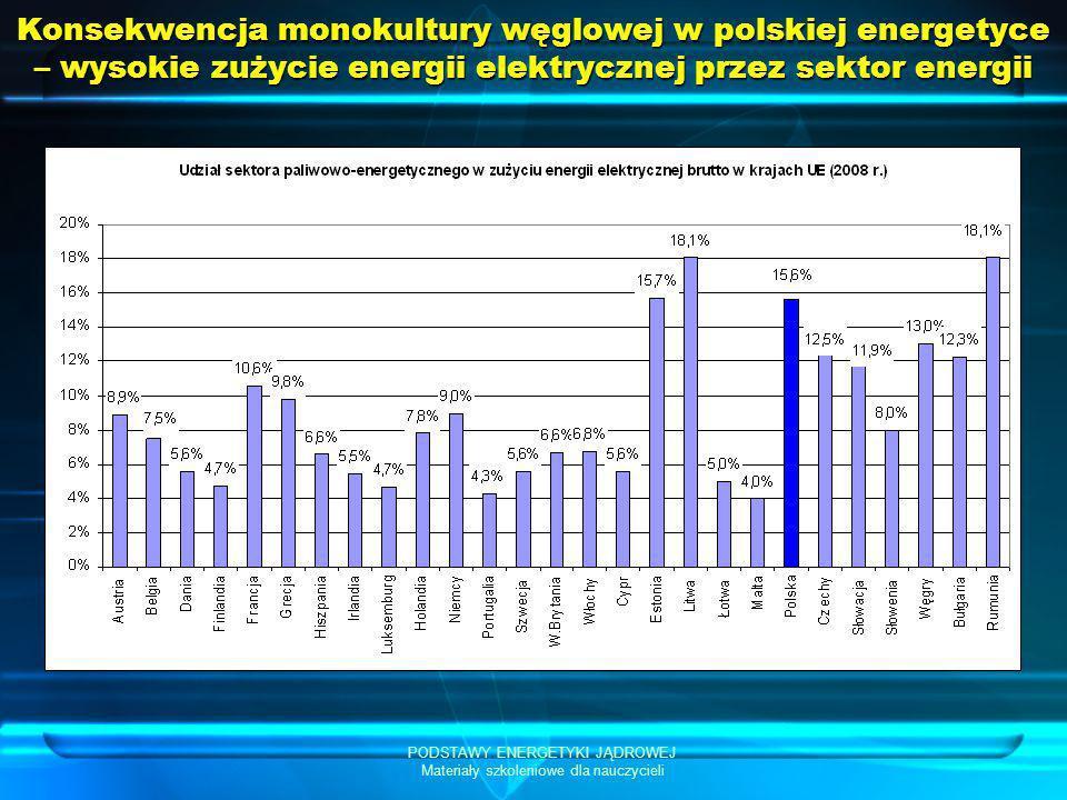 PODSTAWY ENERGETYKI JĄDROWEJ Materiały szkoleniowe dla nauczycieli Konsekwencja monokultury węglowej w polskiej energetyce – wysokie zużycie energii e