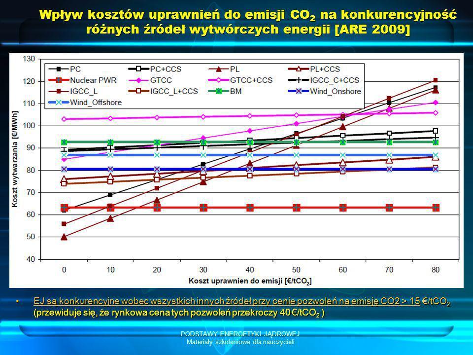PODSTAWY ENERGETYKI JĄDROWEJ Materiały szkoleniowe dla nauczycieli Wpływ kosztów uprawnień do emisji CO 2 na konkurencyjność różnych źródeł wytwórczyc