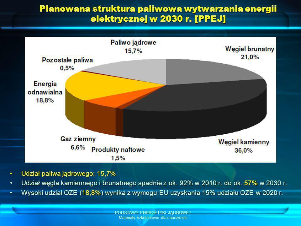 PODSTAWY ENERGETYKI JĄDROWEJ Materiały szkoleniowe dla nauczycieli Planowana struktura paliwowa wytwarzania energii elektrycznej w 2030 r. [PPEJ] Udzi