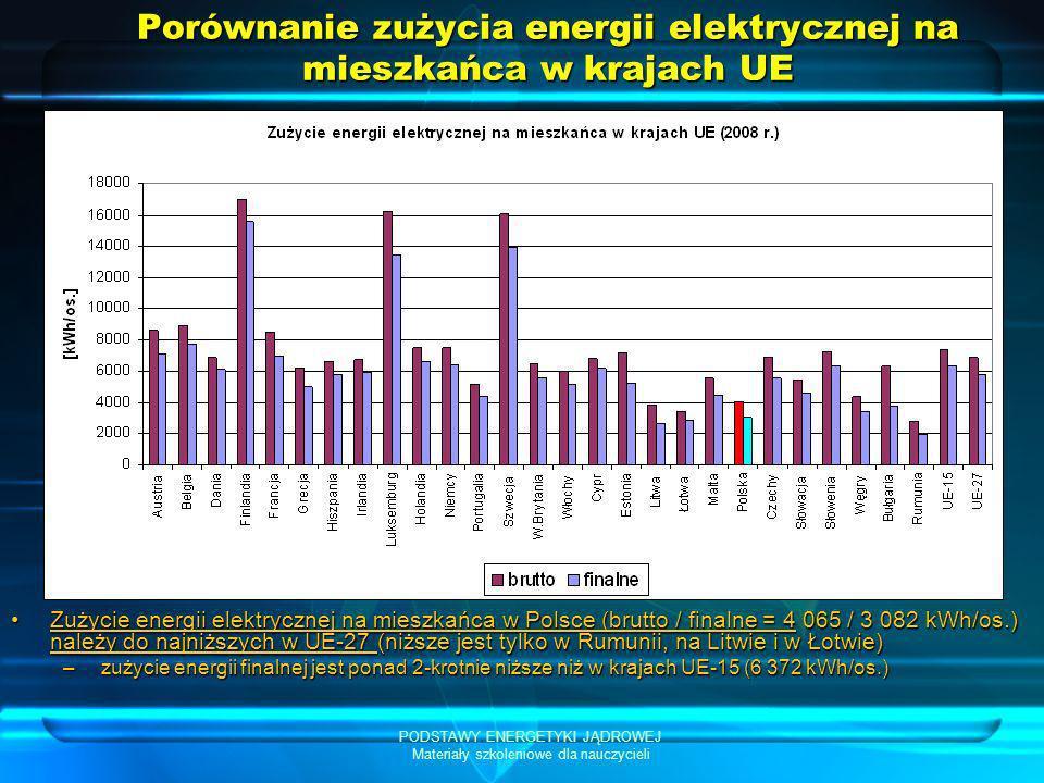 PODSTAWY ENERGETYKI JĄDROWEJ Materiały szkoleniowe dla nauczycieli Porównanie zużycia energii elektrycznej na mieszkańca w krajach UE Zużycie energii