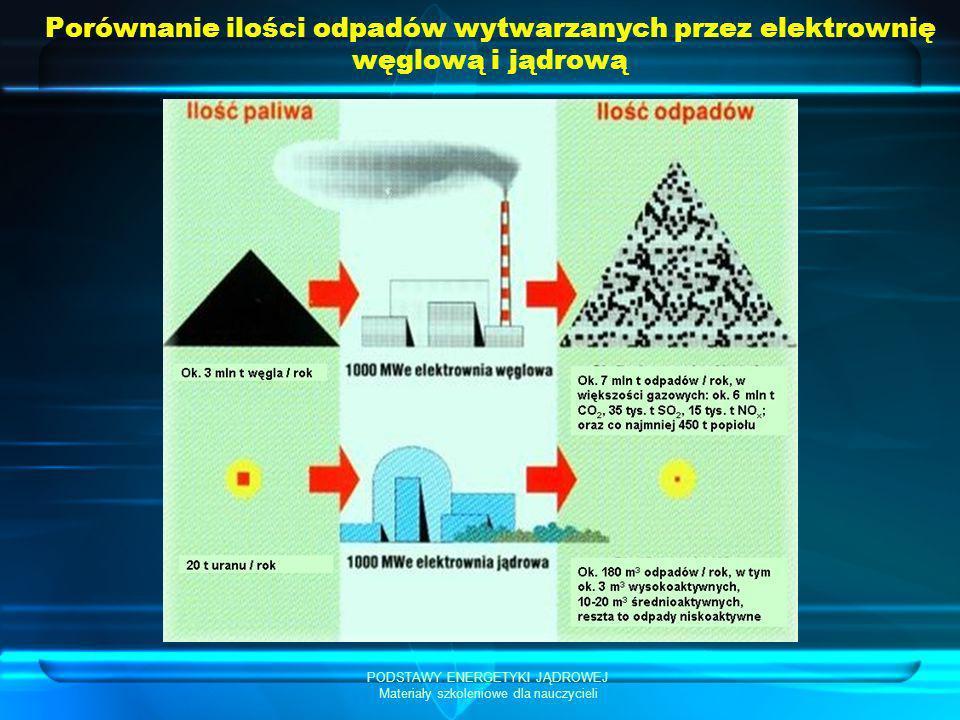 PODSTAWY ENERGETYKI JĄDROWEJ Materiały szkoleniowe dla nauczycieli Porównanie ilości odpadów wytwarzanych przez elektrownię węglową i jądrową