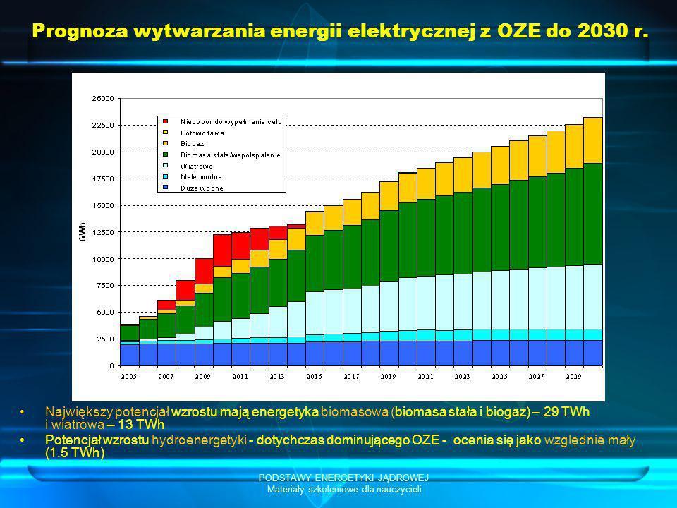 PODSTAWY ENERGETYKI JĄDROWEJ Materiały szkoleniowe dla nauczycieli Prognoza wytwarzania energii elektrycznej z OZE do 2030 r. Największy potencjał wzr