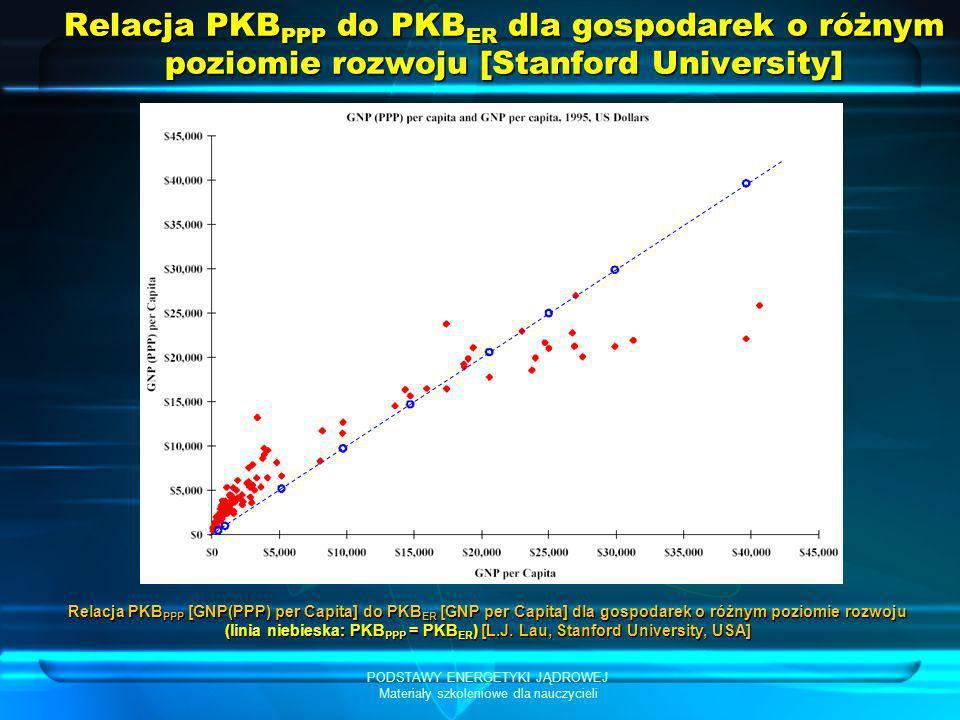 PODSTAWY ENERGETYKI JĄDROWEJ Materiały szkoleniowe dla nauczycieli Relacja PKB PPP do PKB ER dla gospodarek o różnym poziomie rozwoju [Stanford Univer