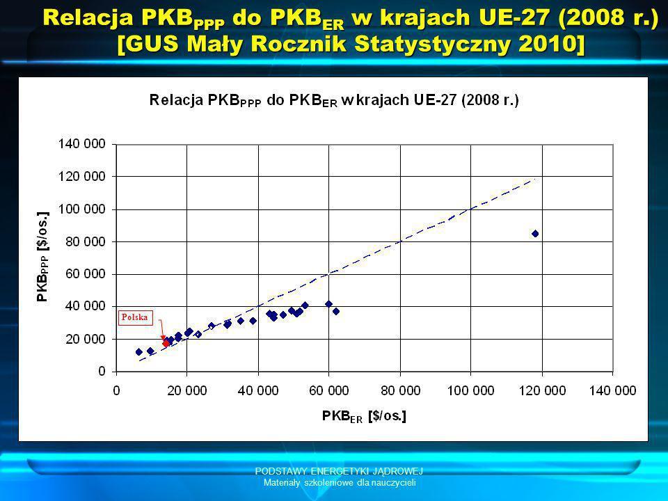 PODSTAWY ENERGETYKI JĄDROWEJ Materiały szkoleniowe dla nauczycieli Relacja PKB PPP do PKB ER w krajach UE-27 (2008 r.) [GUS Mały Rocznik Statystyczny