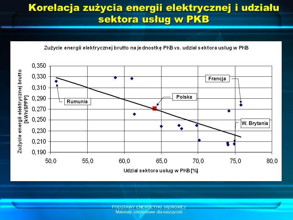 PODSTAWY ENERGETYKI JĄDROWEJ Materiały szkoleniowe dla nauczycieli Korelacja zużycia energii elektrycznej i udziału sektora usług w PKB Polska Rumunia
