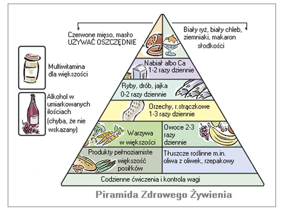 Skutki złego odżywiania anoreksja; bulimia; choroby jelita grubego; choroby układu krążenia (nadciśnienie tętnicze; miażdżyca i jej powikłania np.