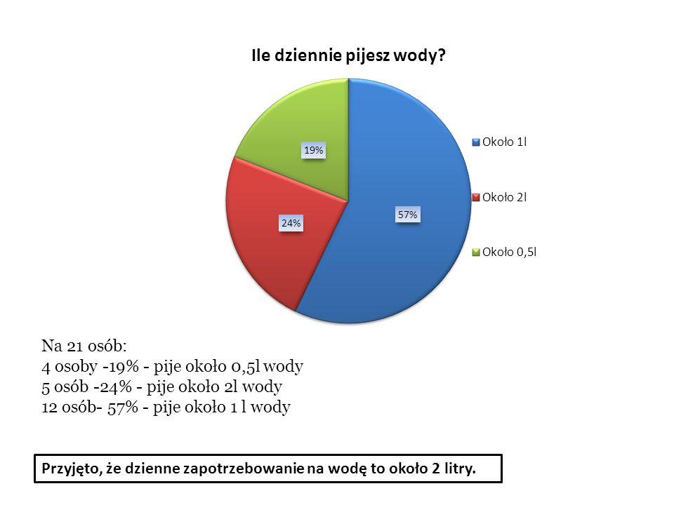 Na 21 osób: 17 osób- 81% - je owoce i warzywa codziennie 4 osoby- 19% - je owoce i warzywa co kilka dni Nikt nie zaznaczył odpowiedzi, że je owoce i warzywa co tydzień.