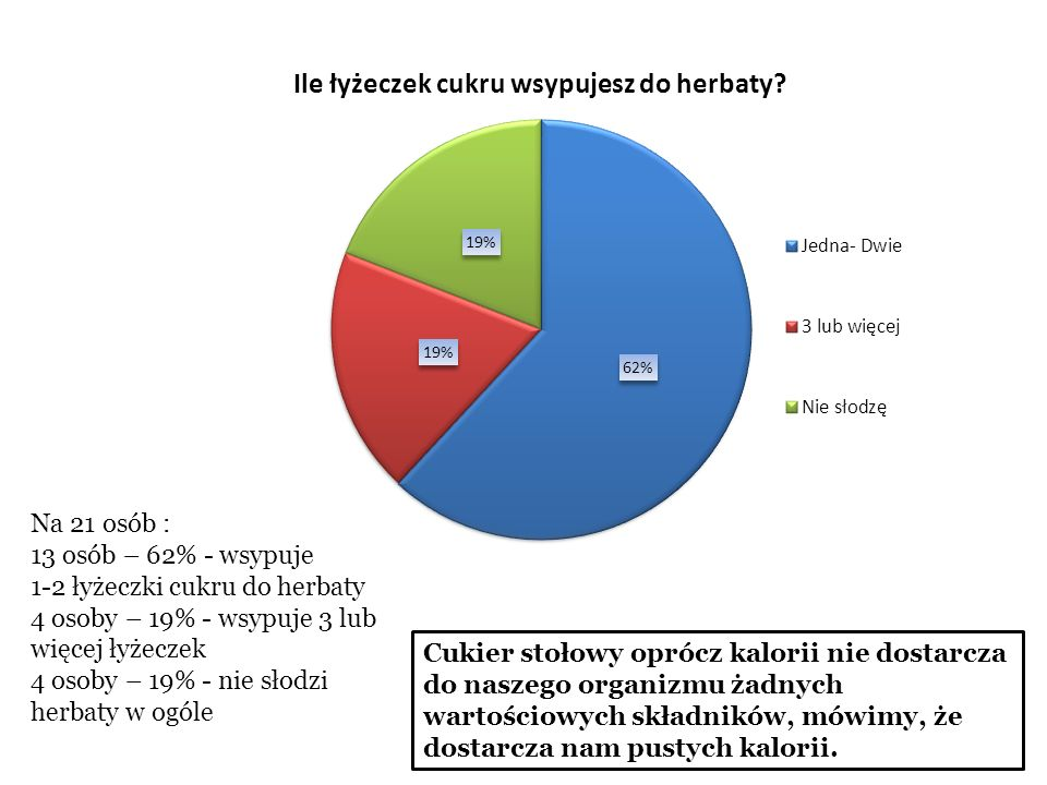 Na 21 osób : 5 osób – 24% - je częściej pieczywo ciemne 16 osób- 76% - je częściej pieczywo jasne Pieczywo ciemne jest najzdrowszym pieczywem, ale ciężkostrawnym.