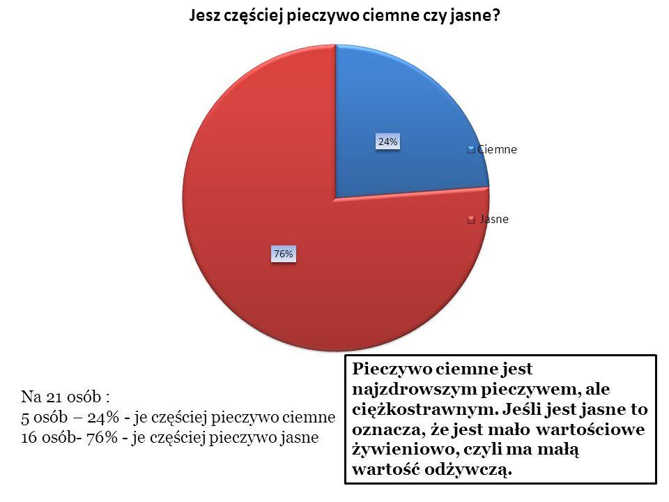 Na 21 osób: 10 osób – 48% - je posiłki regularnie 11 osób - 52% - je posiłki nieregularnie W ciągu dnia człowiek powinien spożyć min.