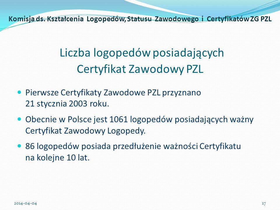 Liczba logopedów posiadających Certyfikat Zawodowy PZL Pierwsze Certyfikaty Zawodowe PZL przyznano 21 stycznia 2003 roku. Obecnie w Polsce jest 1061 l