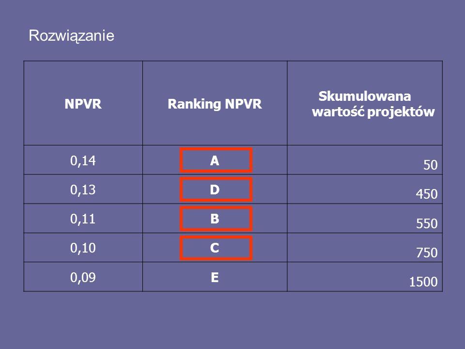 Rozwiązanie NPVRRanking NPVR Skumulowana wartość projektów 0,14A 50 0,13D 450 0,11B 550 0,10C 750 0,09E 1500