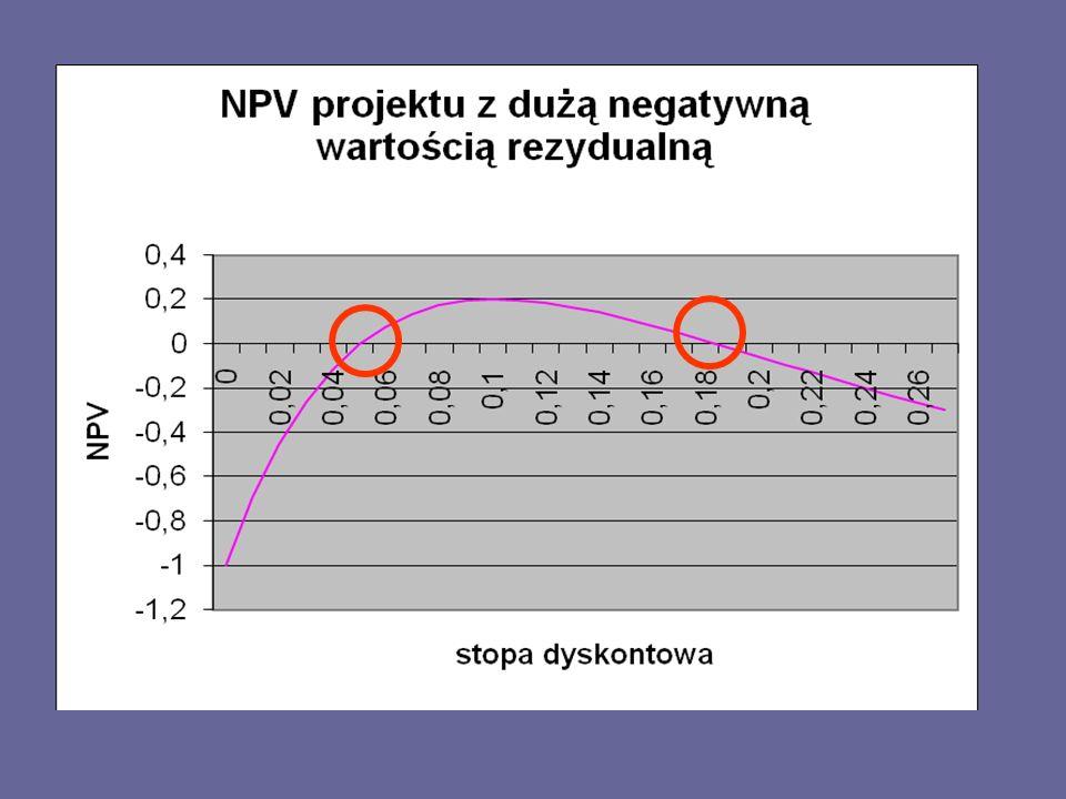 Rozwiązanie problemu MIRR Liczenie zmodyfikowanego IRR – MIRR - określenie takiej stopy, która zrówna wartość bieżącą ujemnych przepływów pieniężnych netto z wartością przyszłą dodatnich przepływów netto projektu.