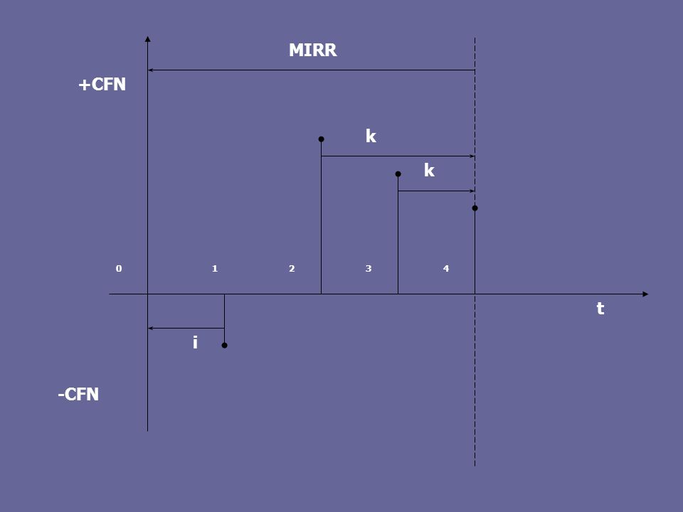 Rozwiązanie Rok012345678910NPV A404444444444 64,58 zł B303333 3333365,20 zł Rozwiązanie bez wydłużania cyklu życia: NPV A – 65 mln zł, NPV B – 42 mln zł