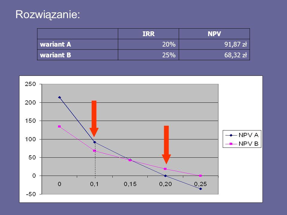 Rozwiązanie: IRRNPV wariant A20%91,87 zł wariant B25%68,32 zł