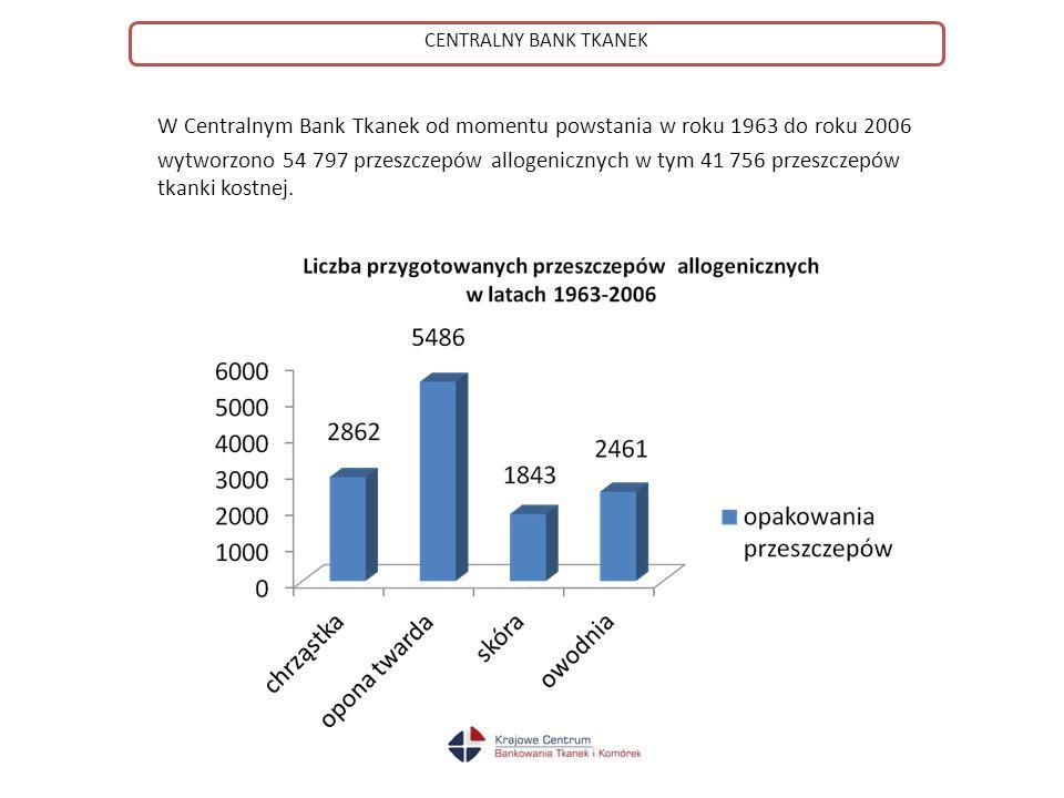 W Centralnym Bank Tkanek od momentu powstania w roku 1963 do roku 2006 wytworzono 54 797 przeszczepów allogenicznych w tym 41 756 przeszczepów tkanki kostnej.