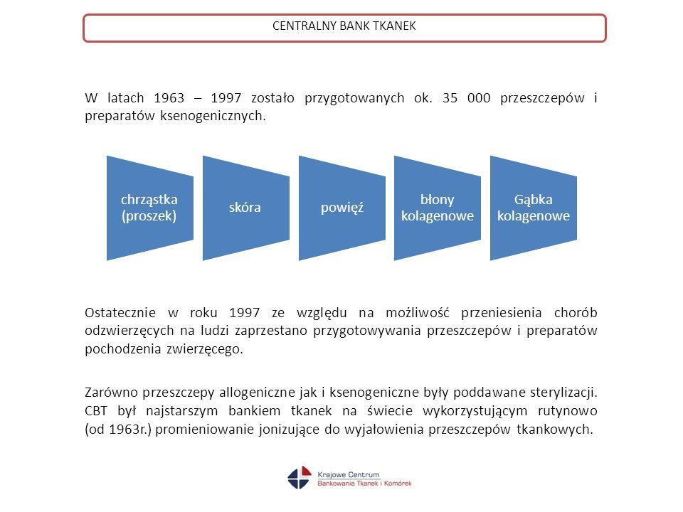 W latach 1963 – 1997 zostało przygotowanych ok.35 000 przeszczepów i preparatów ksenogenicznych.