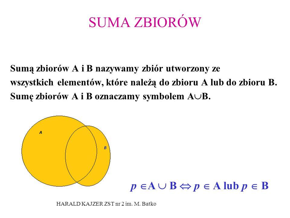 HARALD KAJZER ZST nr 2 im. M. Batko SUMA ZBIORÓW Sumą zbiorów A i B nazywamy zbiór utworzony ze wszystkich elementów, które należą do zbioru A lub do