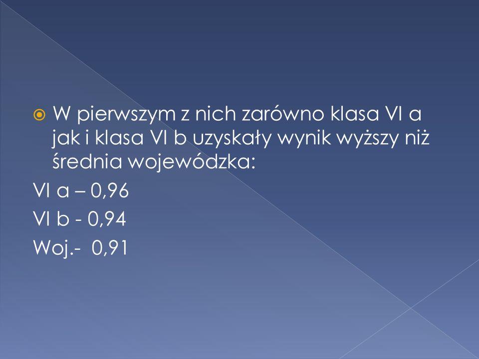 W pierwszym z nich zarówno klasa VI a jak i klasa VI b uzyskały wynik wyższy niż średnia wojewódzka: VI a – 0,96 VI b - 0,94 Woj.- 0,91