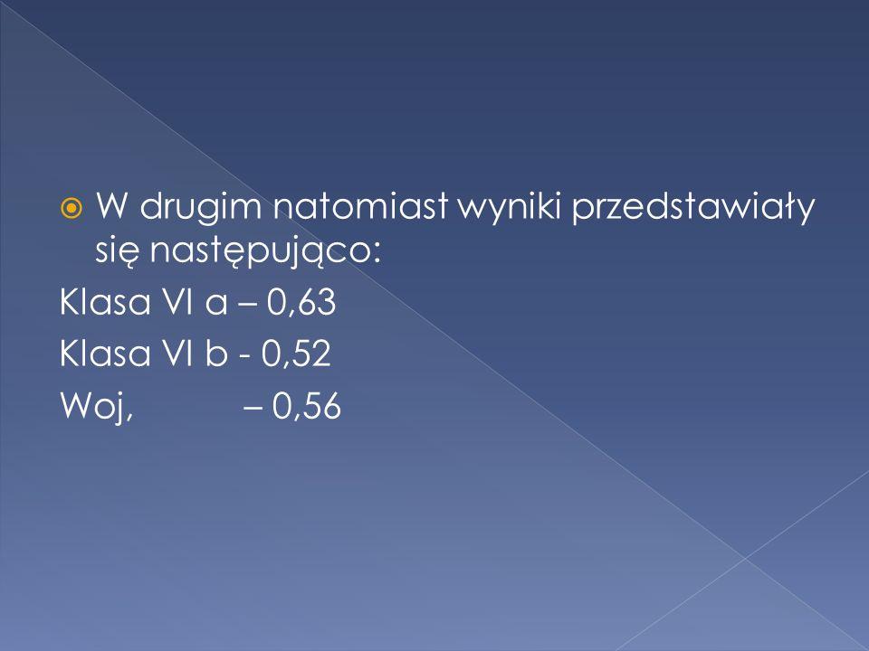 W drugim natomiast wyniki przedstawiały się następująco: Klasa VI a – 0,63 Klasa VI b - 0,52 Woj, – 0,56
