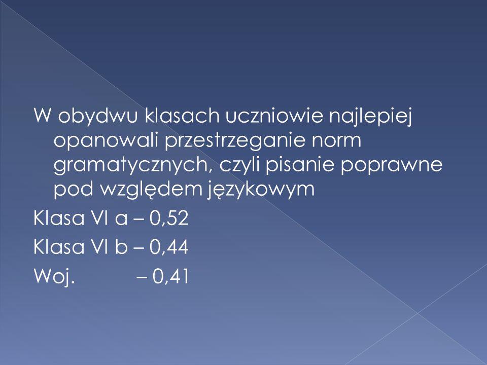 W obydwu klasach uczniowie najlepiej opanowali przestrzeganie norm gramatycznych, czyli pisanie poprawne pod względem językowym Klasa VI a – 0,52 Klasa VI b – 0,44 Woj.
