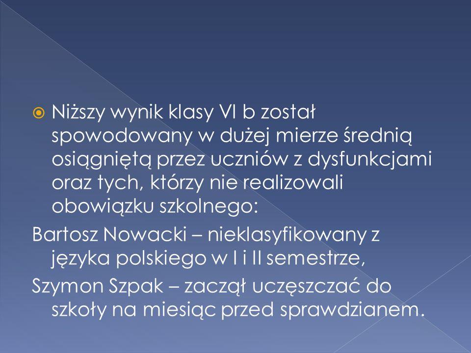 Niższy wynik klasy VI b został spowodowany w dużej mierze średnią osiągniętą przez uczniów z dysfunkcjami oraz tych, którzy nie realizowali obowiązku szkolnego: Bartosz Nowacki – nieklasyfikowany z języka polskiego w I i II semestrze, Szymon Szpak – zaczął uczęszczać do szkoły na miesiąc przed sprawdzianem.