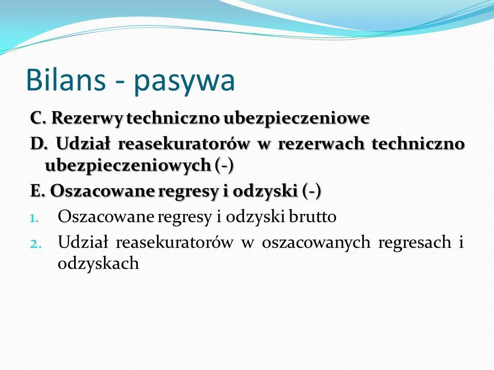 Bilans - pasywa C. Rezerwy techniczno ubezpieczeniowe D. Udział reasekuratorów w rezerwach techniczno ubezpieczeniowych (-) E. Oszacowane regresy i od
