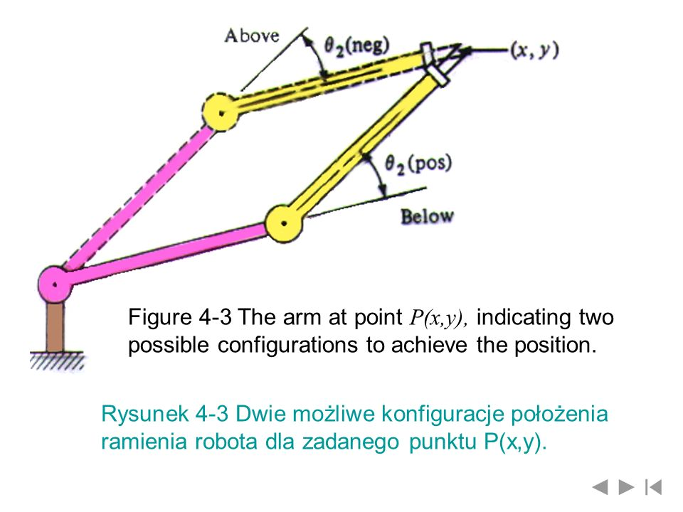 Figure 4-3 The arm at point P(x,y), indicating two possible configurations to achieve the position. Rysunek 4-3 Dwie możliwe konfiguracje położenia ra