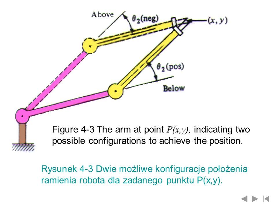 Wykorzystując podstawowe tożsamości trygonometryczne, czyli współrzędne kartezjańskie chwytaka wynoszą Podnosząc obie strony ostatnich równości do kwadratu oraz dodając je do siebie, otrzymuje się