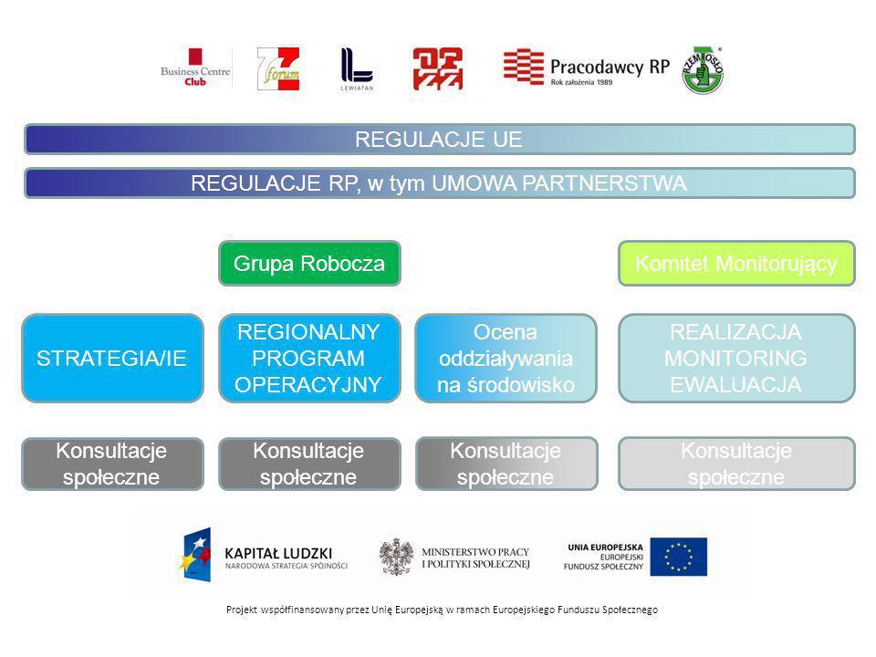 Projekt współfinansowany przez Unię Europejską w ramach Europejskiego Funduszu Społecznego Grupa Robocza Konsultacje społeczne REGIONALNY PROGRAM OPERACYJNY Ocena oddziaływania na środowisko Konsultacje społeczne REALIZACJA MONITORING EWALUACJA Konsultacje społeczne Komitet Monitorujący Konsultacje społeczne STRATEGIA/IE REGULACJE UE REGULACJE RP, w tym UMOWA PARTNERSTWA