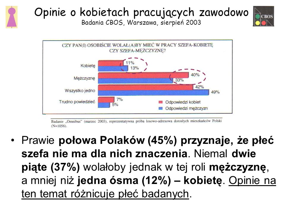 Prawie połowa Polaków (45%) przyznaje, że płeć szefa nie ma dla nich znaczenia.