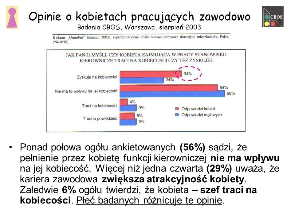 Ponad połowa ogółu ankietowanych (56%) sądzi, że pełnienie przez kobietę funkcji kierowniczej nie ma wpływu na jej kobiecość.