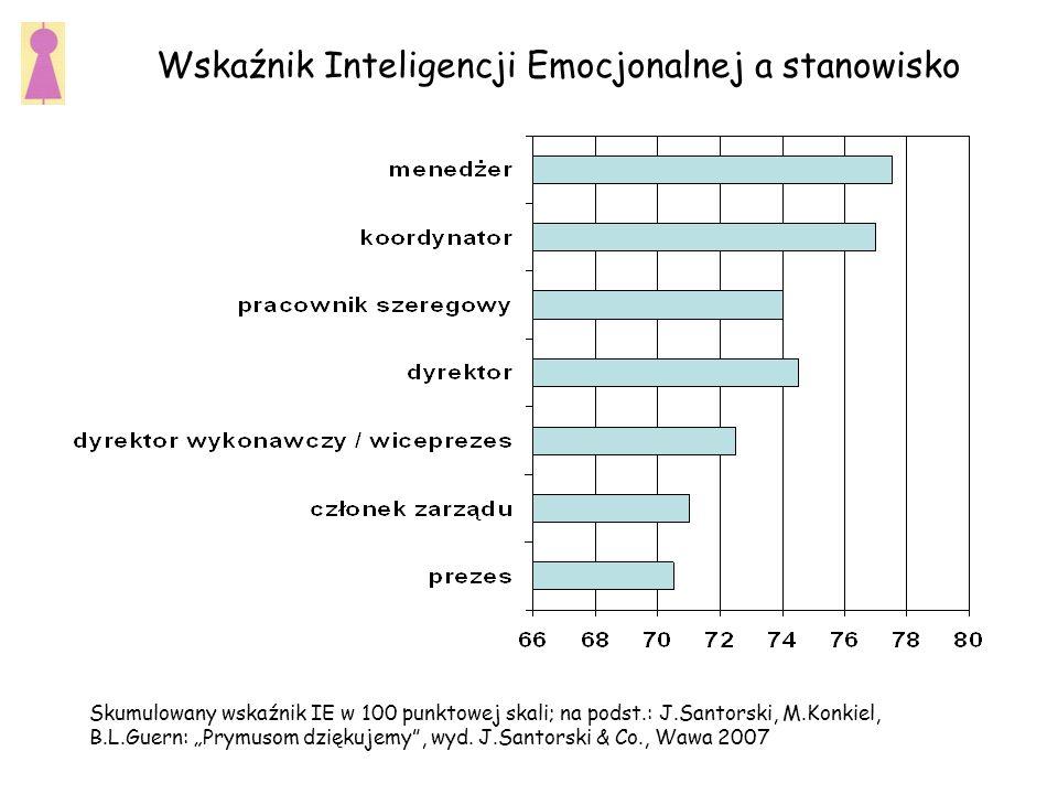 Wskaźnik Inteligencji Emocjonalnej a stanowisko Skumulowany wskaźnik IE w 100 punktowej skali; na podst.: J.Santorski, M.Konkiel, B.L.Guern: Prymusom dziękujemy, wyd.