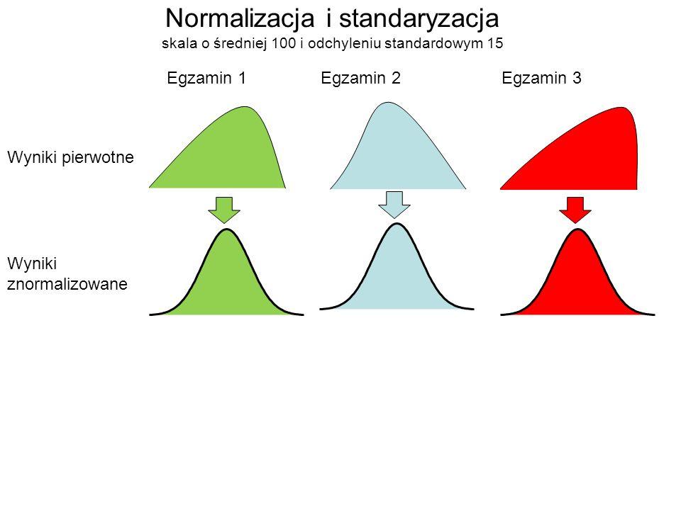 Normalizacja i standaryzacja skala o średniej 100 i odchyleniu standardowym 15 Wyniki pierwotne Wyniki znormalizowane Egzamin 1Egzamin 2Egzamin 3