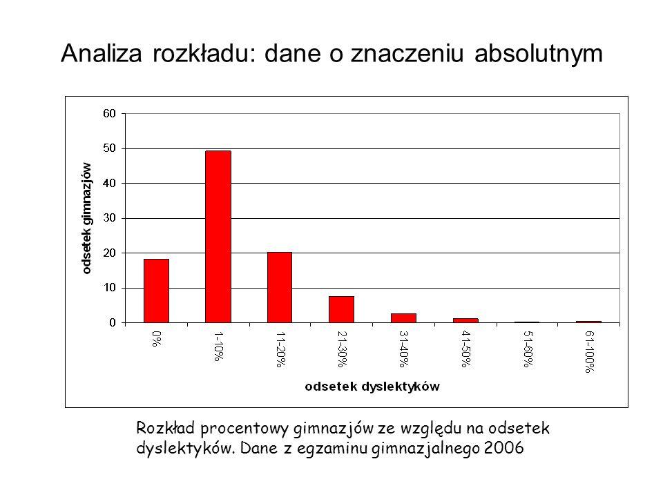 Analiza rozkładu: dane o znaczeniu absolutnym Rozkład procentowy gimnazjów ze względu na odsetek dyslektyków. Dane z egzaminu gimnazjalnego 2006