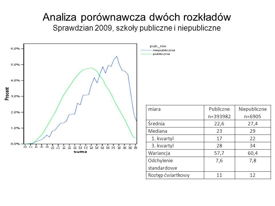 Analiza porównawcza dwóch rozkładów Sprawdzian 2009, szkoły publiczne i niepubliczne miara Publiczne n=393982 Niepubliczne n=6905 Średnia22,627,4 Medi