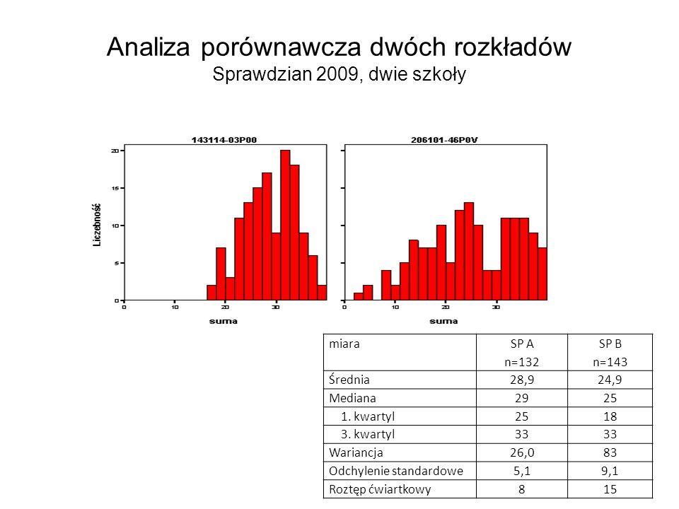 Analiza porównawcza dwóch rozkładów Sprawdzian 2009, dwie szkoły miara SP A n=132 SP B n=143 Średnia28,924,9 Mediana2925 1. kwartyl2518 3. kwartyl33 W