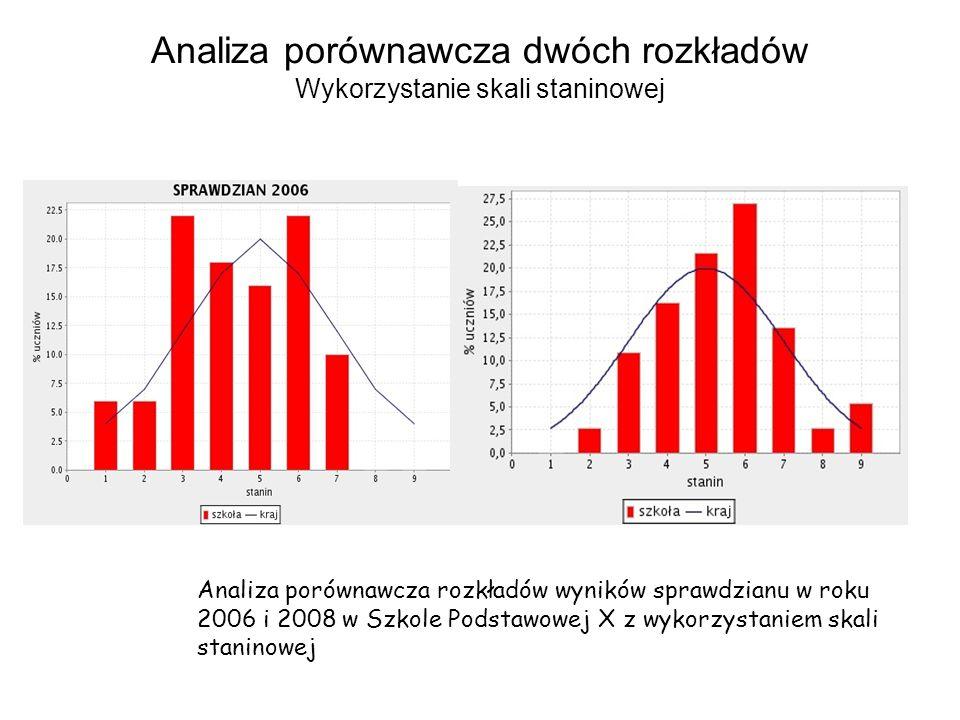 Analiza porównawcza dwóch rozkładów Wykorzystanie skali staninowej Analiza porównawcza rozkładów wyników sprawdzianu w roku 2006 i 2008 w Szkole Podst