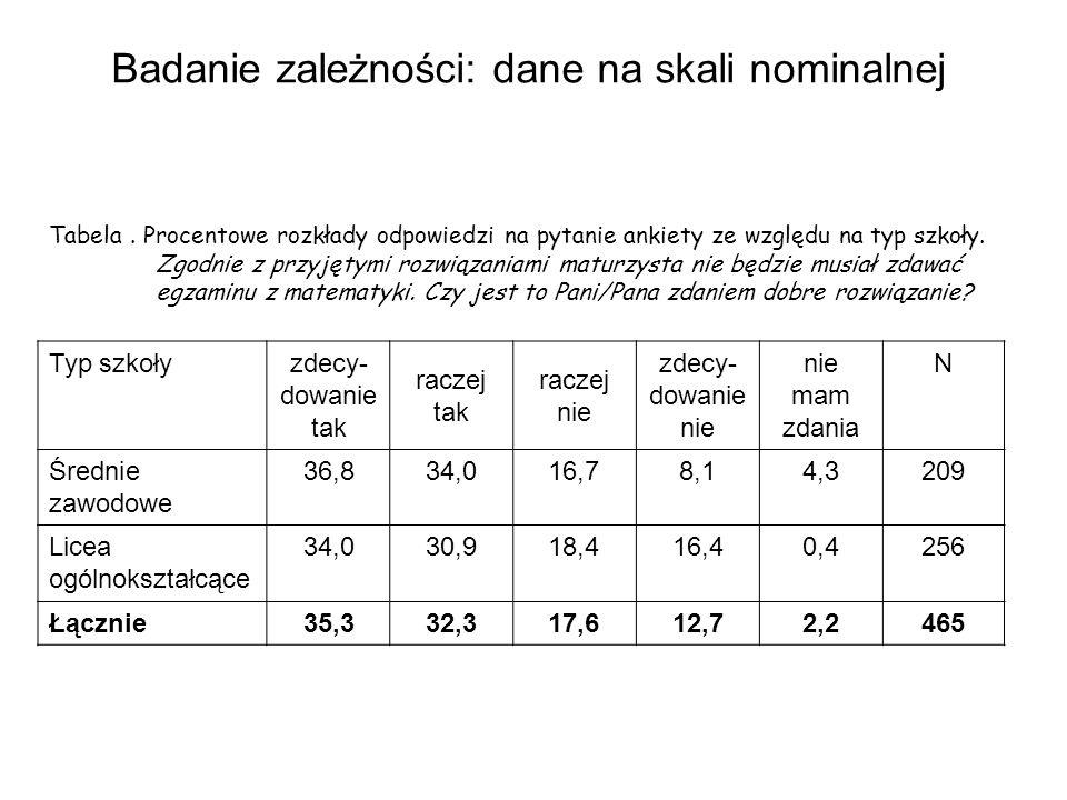 Badanie zależności: dane na skali nominalnej Tabela. Procentowe rozkłady odpowiedzi na pytanie ankiety ze względu na typ szkoły. Zgodnie z przyjętymi