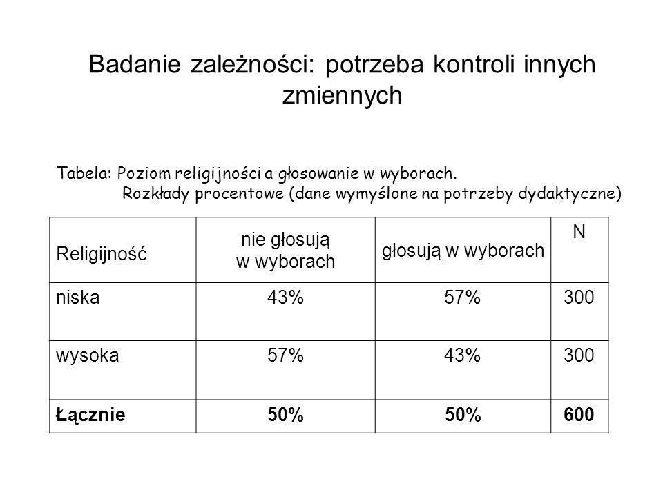 Badanie zależności: potrzeba kontroli innych zmiennych Tabela: Poziom religijności a głosowanie w wyborach. Rozkłady procentowe (dane wymyślone na pot