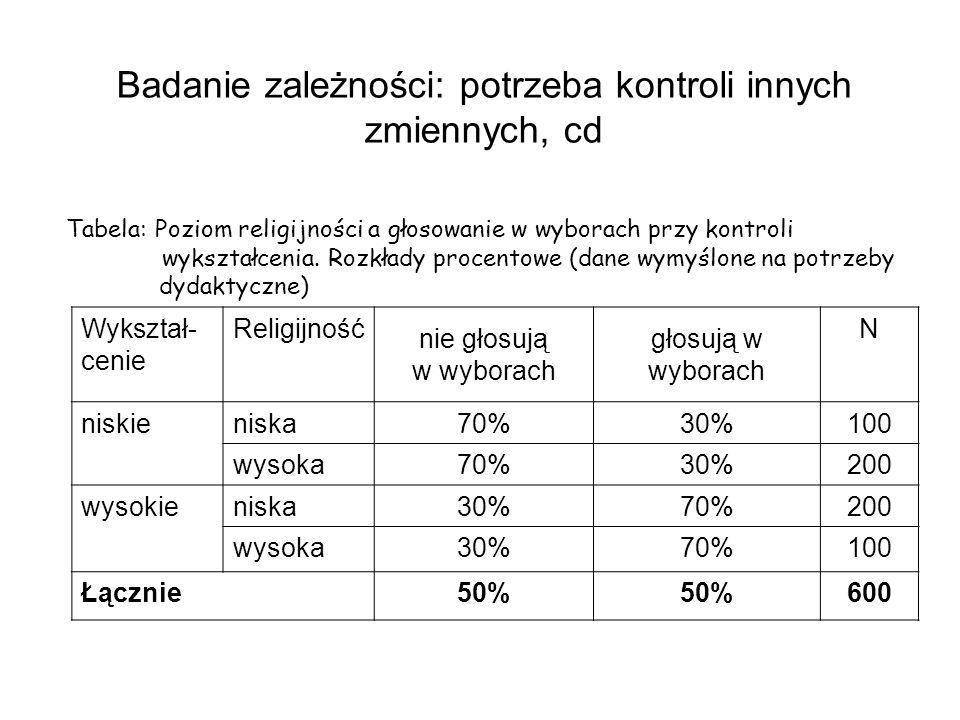 Badanie zależności: potrzeba kontroli innych zmiennych, cd Tabela: Poziom religijności a głosowanie w wyborach przy kontroli wykształcenia. Rozkłady p
