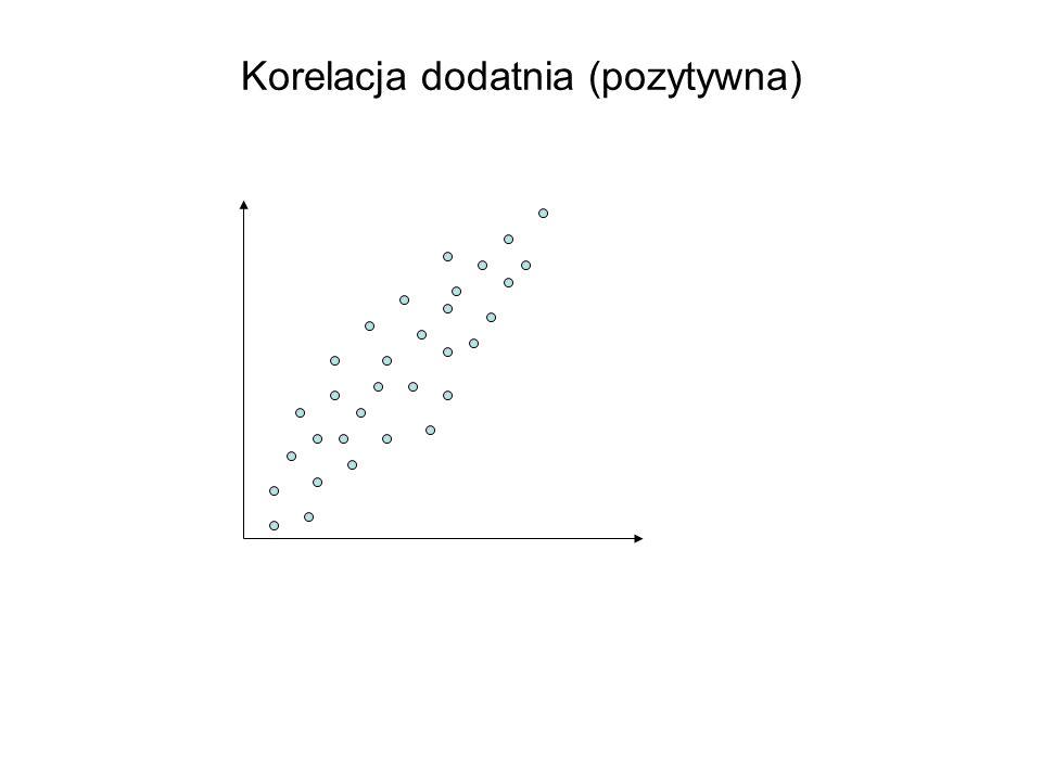 Korelacja dodatnia (pozytywna)