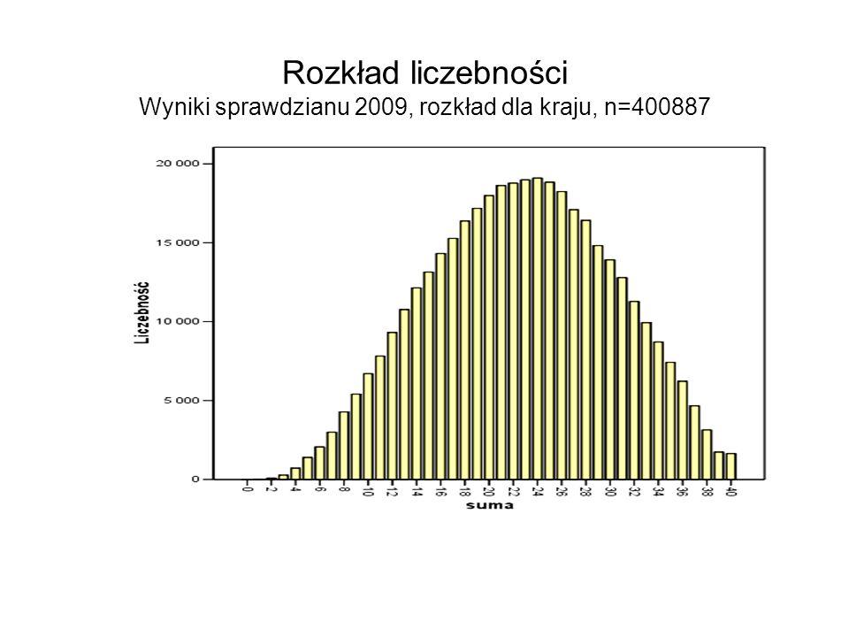 Rozkład liczebności Wyniki sprawdzianu 2009, rozkład dla kraju, n=400887